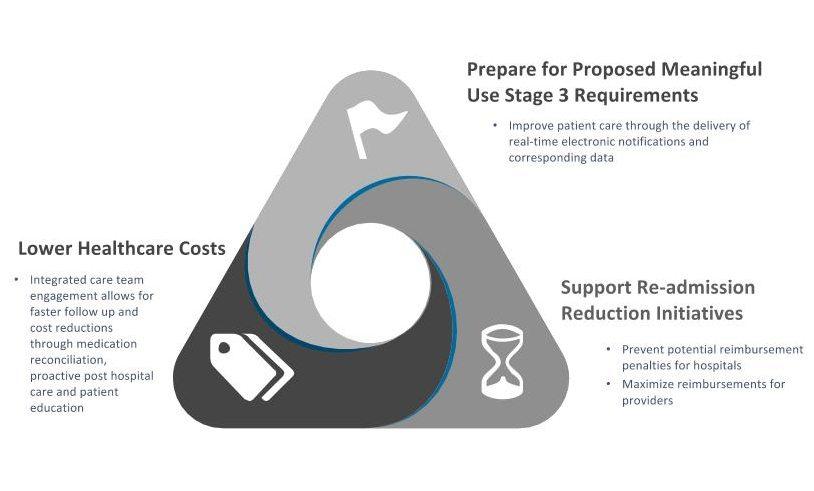 Provider-Alert_Demo_2016-other-benefits