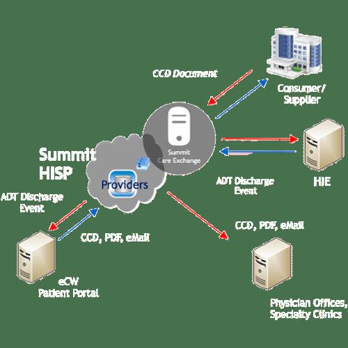 Summit Exchange Interoperability Process Diagram