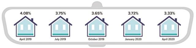 Rear-View Look at Mortgage Rates