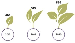 Number of ESG Investment Funds