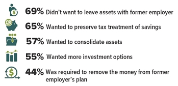 Top Reasons for Most Recent IRA Rollover [Source: Investment Company Institute, 2021 (more than one reason allowed per respondent)]