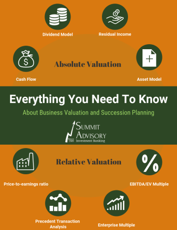 Business Valuation Is The Crux Of Succession Planning Summit Advisory