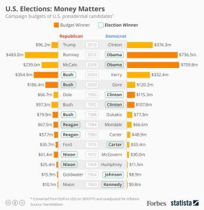 https___blogs-images.forbes.com_niallmccarthy_files_2016_07_20160728_Election_Money
