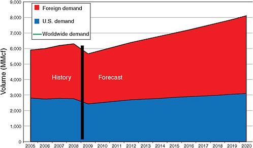 Helium Demand Chart