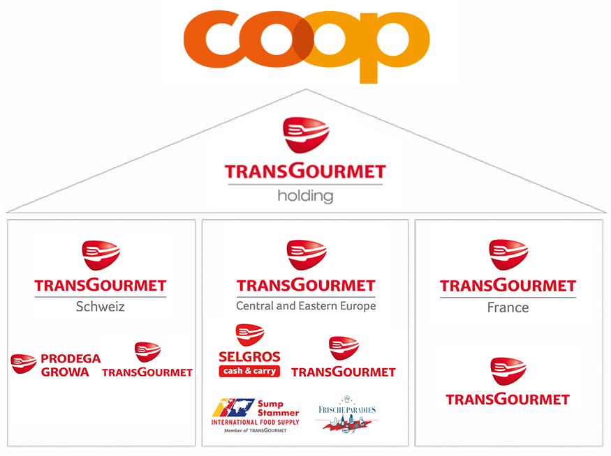 Sump & Stammer GmbH International Food Supply - Member of Transgourmet - TRANSGOURMET WORLD