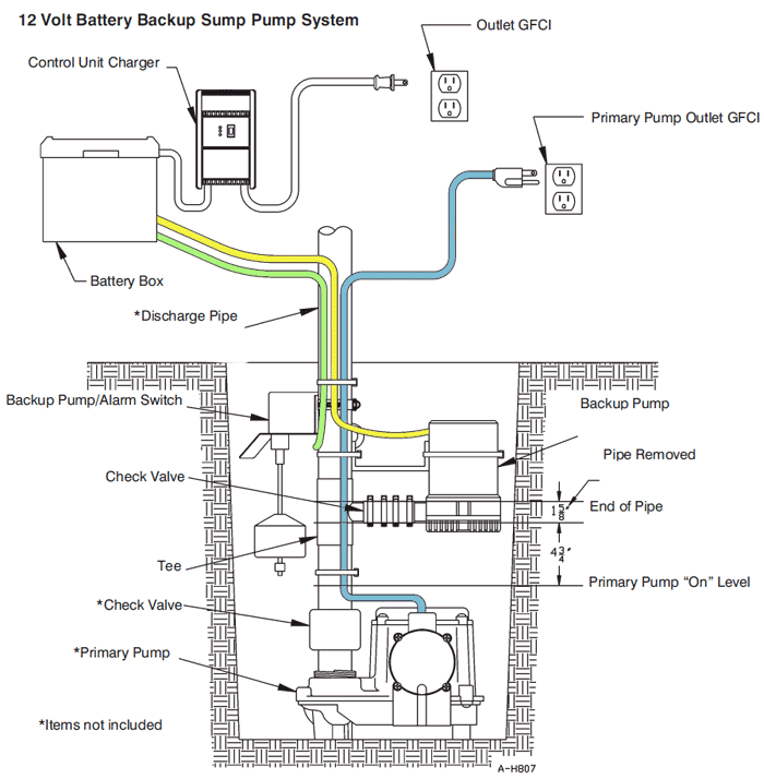 Two Sump Pump Diagram Simple Wiring Diagramrh87yogaloftonlinede: Pump Float Switch Wiring Diagram At Gmaili.net