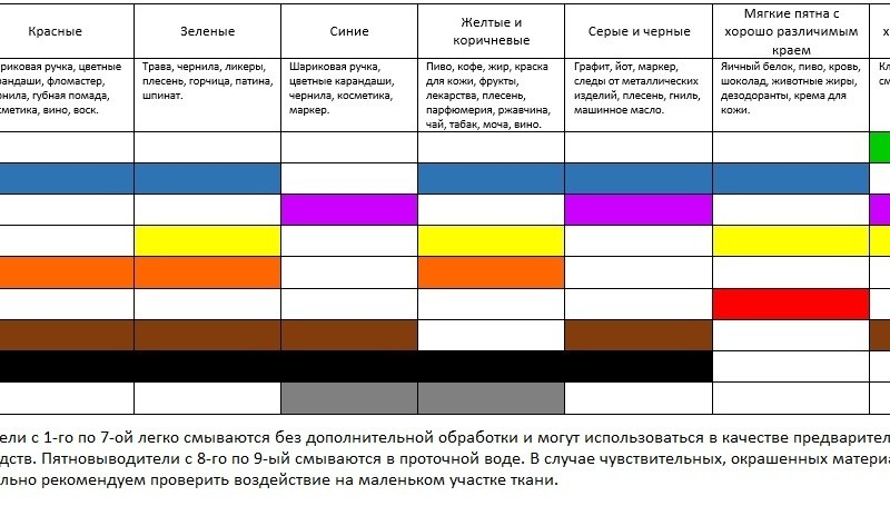 Таблица для выбора пятновыводного средства от Seitz