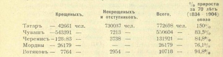 Священник Багин о масштабах «татаризации» и её причинах, изображение №3