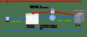 ブラウザとサーバーのやりとりイメージ