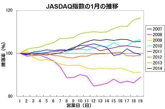 JASDAQ指数1月の推移データ