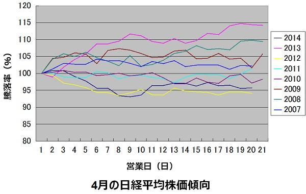 4月の日経平均株価の傾向