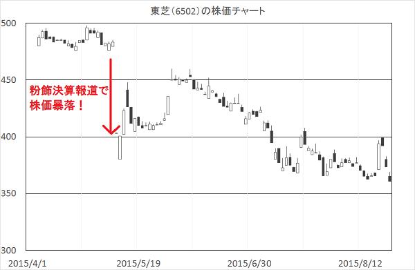 東芝株価チャート