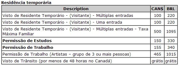 Taxas do Consulado para tirar o Visto do Canadá - atualizado 07/02/2014