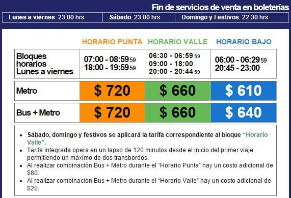 Como se locomover em Santiago - preços do metrô