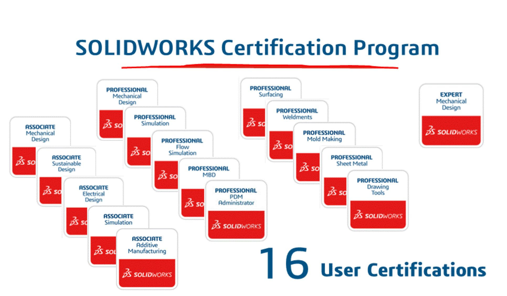 2019 Solidworks Certification Cost Program And Exam Review