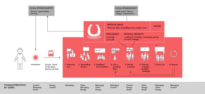 Horseshoe-System Map