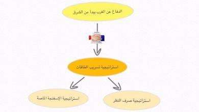 Photo of المخطط المزدوج ودوره في تزوير تاريخ الشرق الأدنى القديم