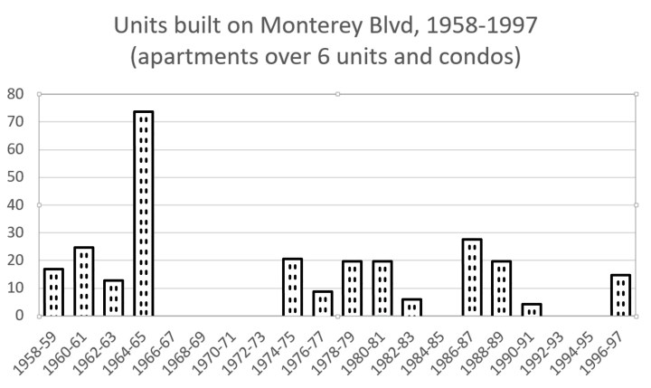 Chart showing construction of apartment and condo units on Monterey Blvd, 1958-1997. Data from SF Planning Dept.