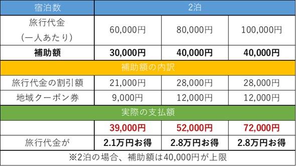 GoToトラベルキャンペーンの補助金イメージ②