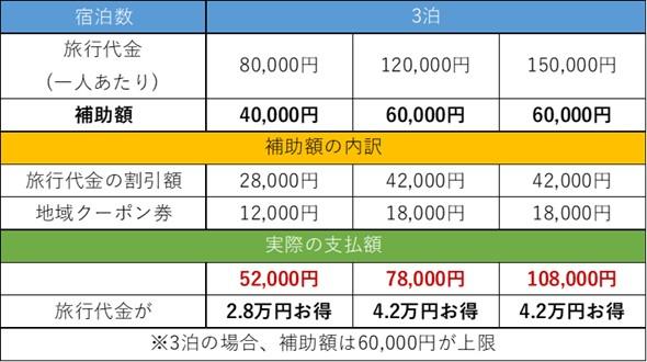 GoToトラベルキャンペーンの補助金イメージ③