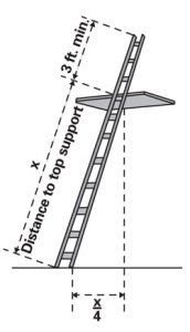 infographic of extension ladder pitch and placement