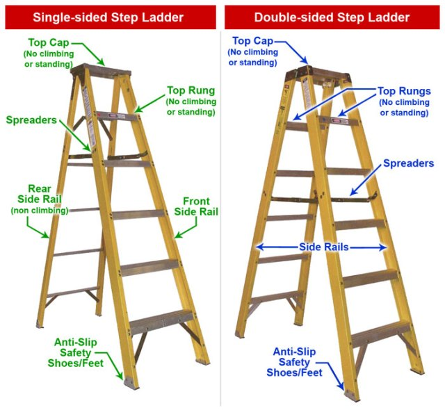 parts of a single sided and double sided step ladder
