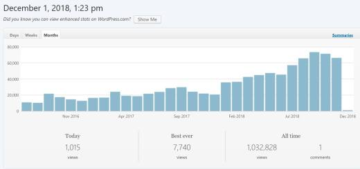 1 million visits start a travel blog