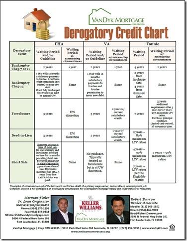 Derogatory Credit Chart