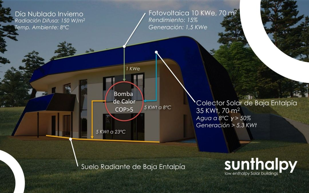 Sunthalpy has created the Solar Building that works with no Sun