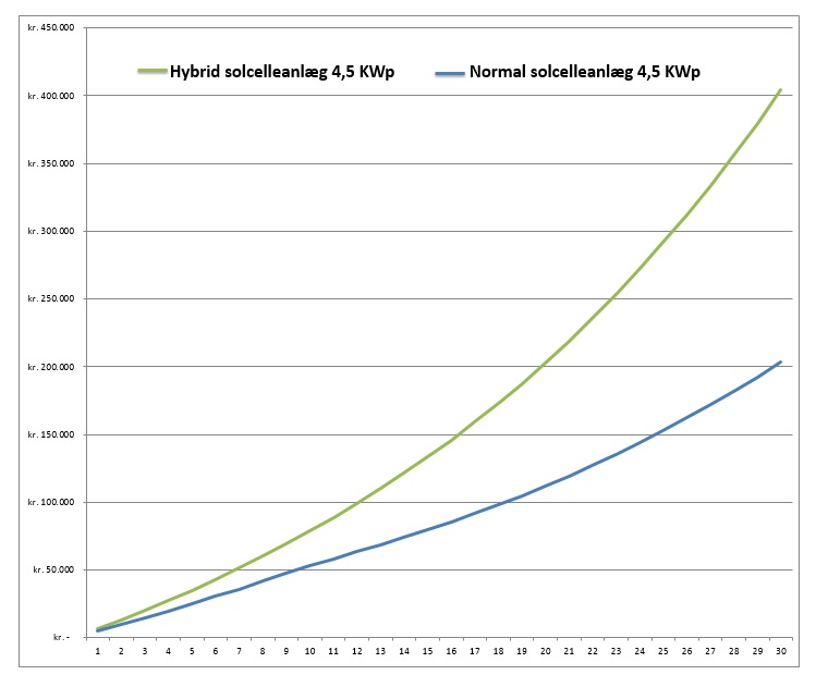 Økonomi ved hybrid solcelleanlæg