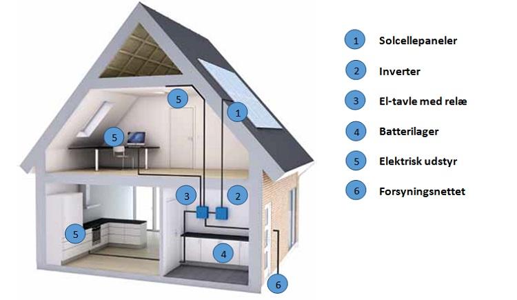 hvordan virker et solcelleanlæg med batteri, sådan virker et hybrid solcelleanlæg, solcelleanlæg, solcelleanlæg med batterilager, hybrid solcelleanlæg med batterilager, solcelleanlæg med batteri, solcelleanlæg til fritidshuse, solcelleanlæg til sommerhuse, batterilager, batteri, tesla
