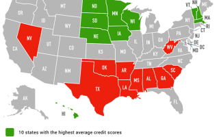 Highest and Lowest Credit Scores