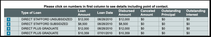 Who owns your Federal Student Loans?