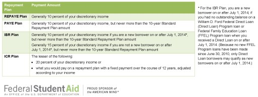 income based repayment plus