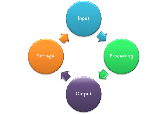 The Four Basic Functions of a Computer