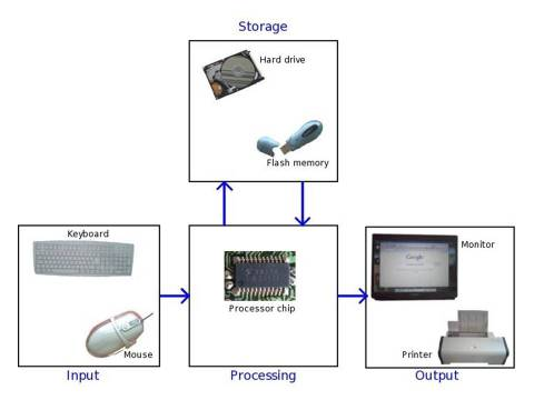 What are the Four Basic Functions of a Computer System?