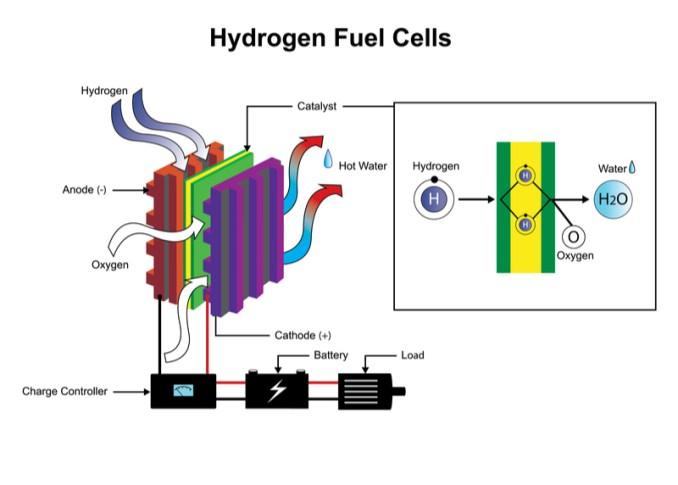 advantages and disadvantages of hydrogen fuel cells: conclusion