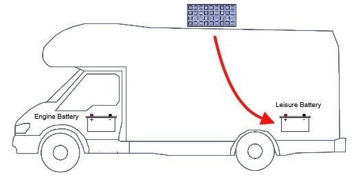 Solar Charge Regulator with Load Disconnect. SunWorks SB4ZA