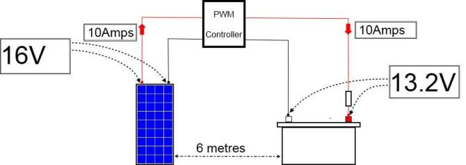 can you improve your solar panel output using mppt charge