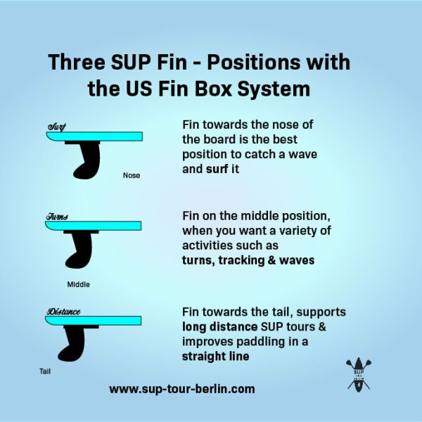 SUP Fin positions with the US Fin Box System
