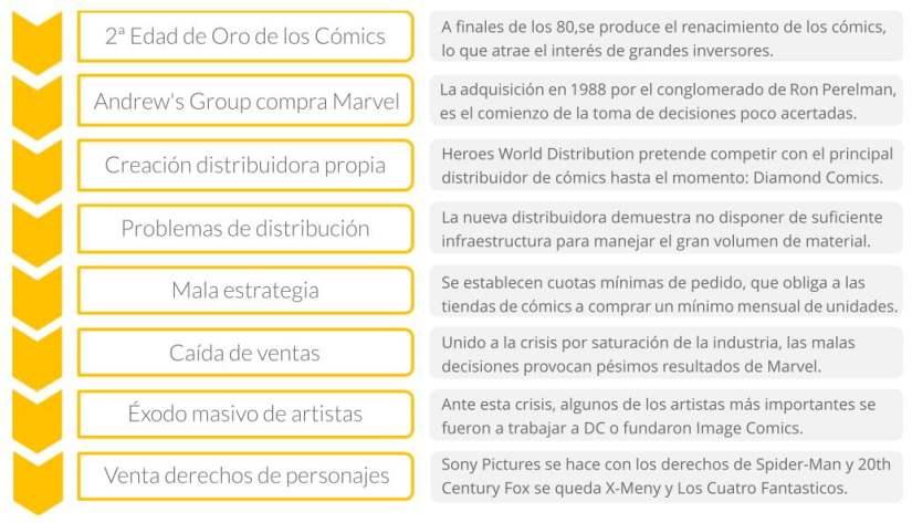 Cronograma de la pérdida de los derechos de los personajes de Marvel