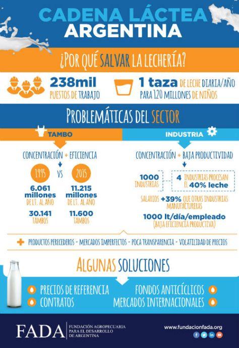 infografia-cadena-lactea-argentina_fada
