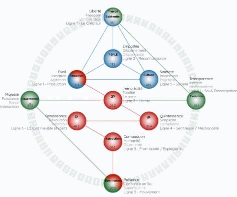 Profil hologénétique des clés génétiques avec les 11 sphères