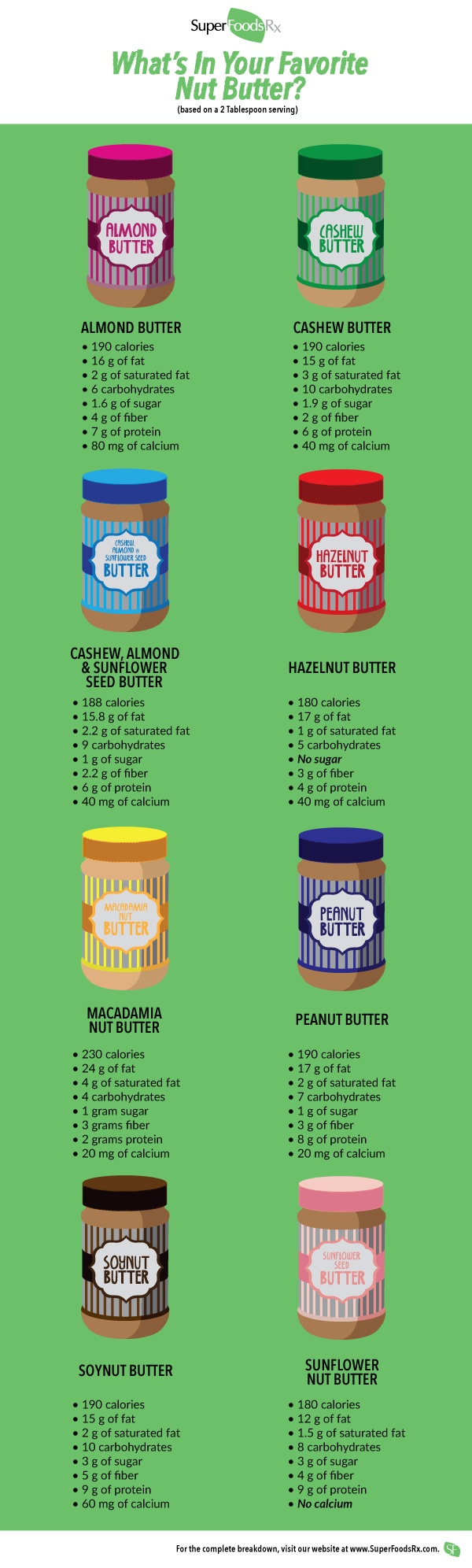What's in Your Favorite Nut Butter? See a Comparison of Peanut, Almond, Cashew, and Other Top Nut Butters
