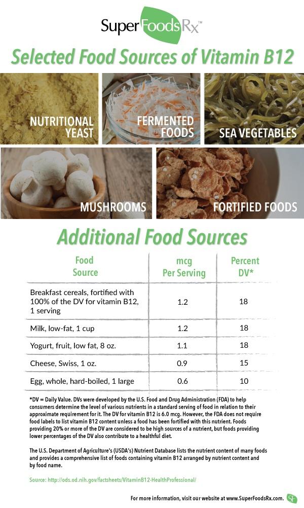 vitamin b12 foods for vegetarians