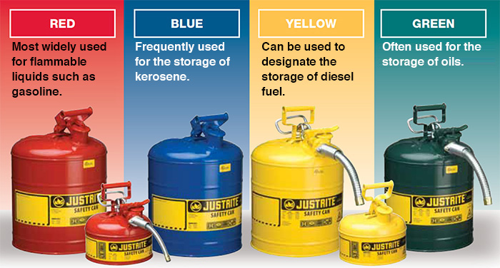 The Best Gas Cans color coded