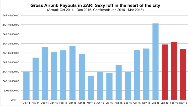 airbnb-cape-town-607-income-report-201512-ZAR