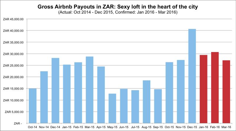 airbnb-cape-town-607-income-report-201512-ZAR