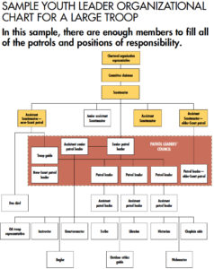 Sample troop organizational chart