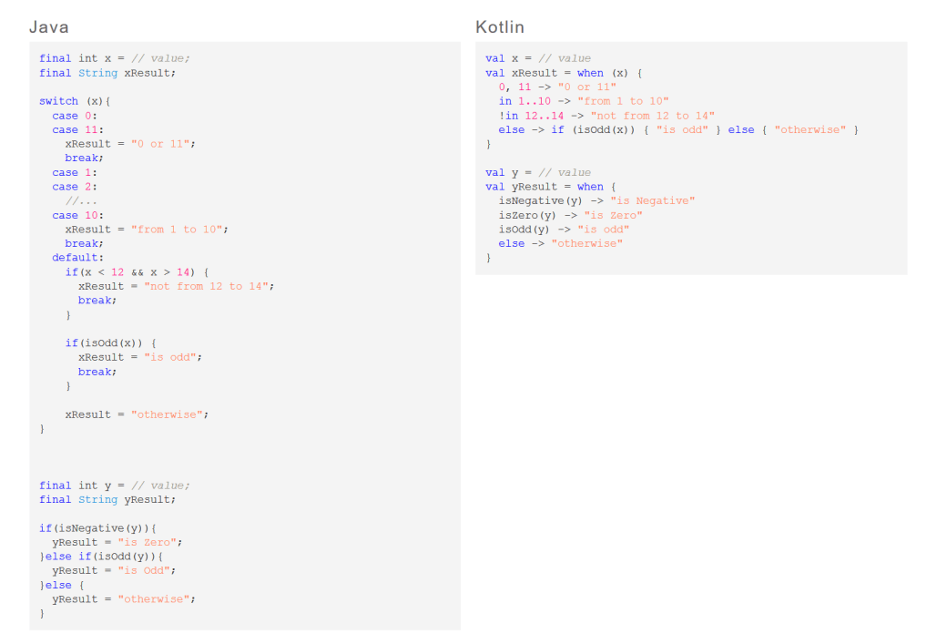 Comparison of Java and Kotlin code for the switch/when constructs